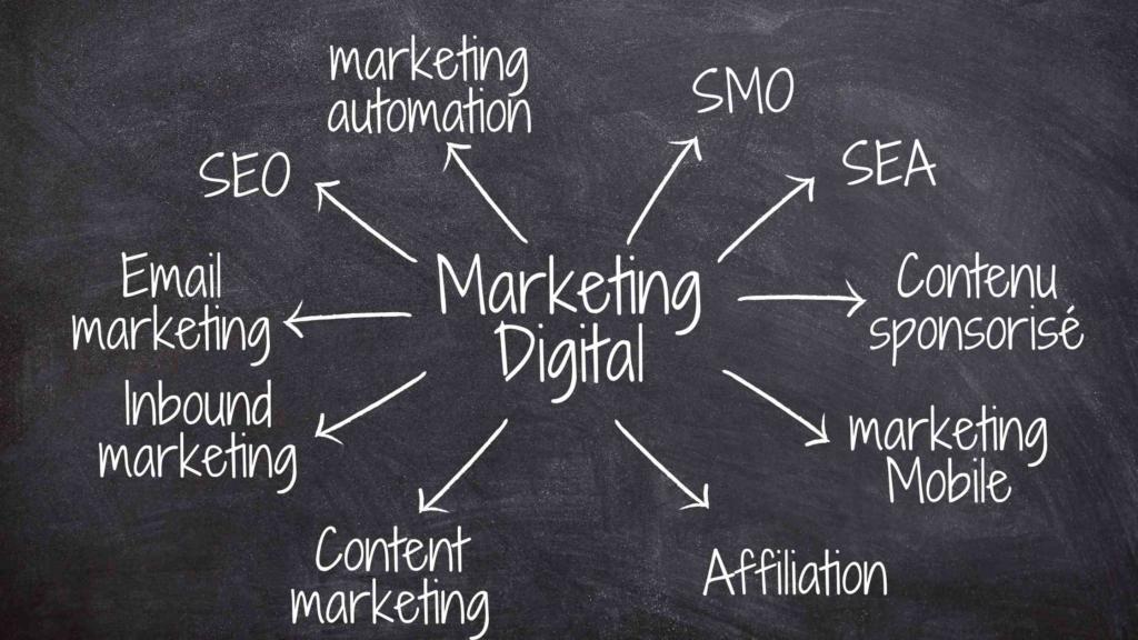 tous les domaines du marketing digital
