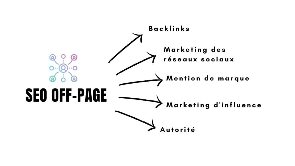 Domaine du SEO Off page