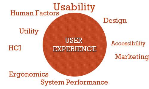 visualiser l'expérience utilisateur