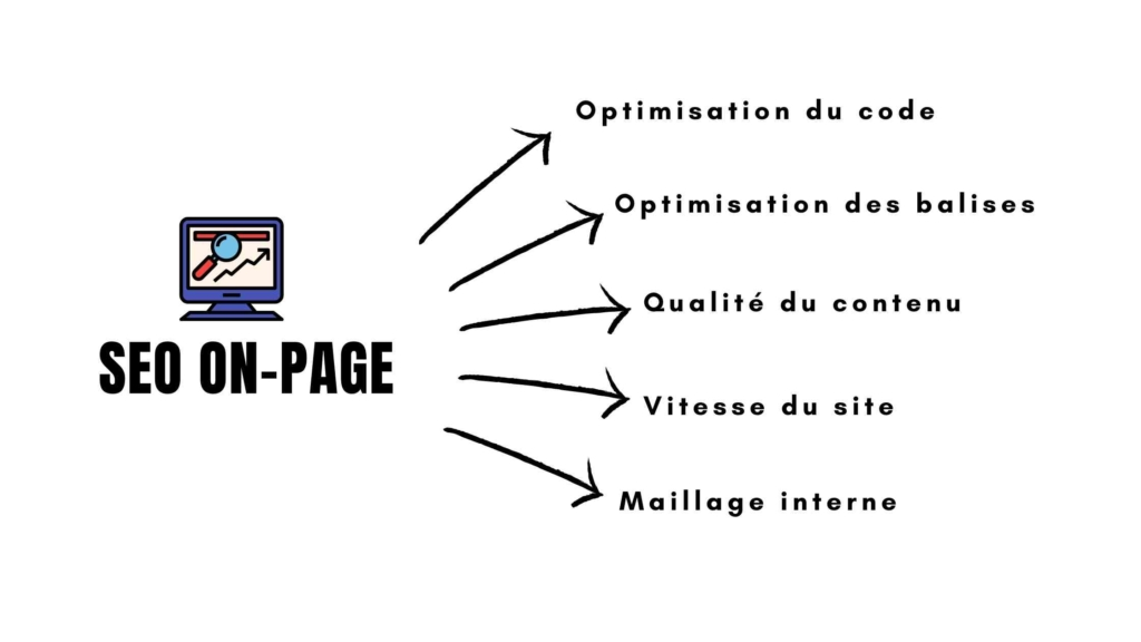 Checklist seo on page
